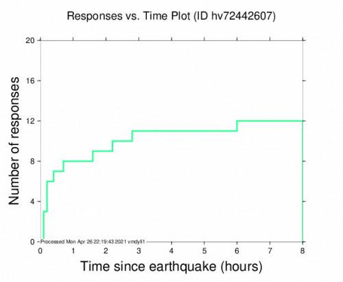 Responses vs Time Plot for the Hawaiian Ocean View, Hawaii 3.35m Earthquake, Monday Apr. 26 2021, 6:18:24 AM