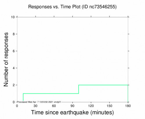 Responses vs Time Plot for the The Geysers, Ca 2.49m Earthquake, Wednesday Apr. 07 2021, 5:13:43 AM