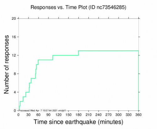 Responses vs Time Plot for the The Geysers, Ca 2.91m Earthquake, Wednesday Apr. 07 2021, 5:56:14 AM