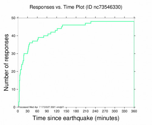 Responses vs Time Plot for the Pleasant Hill, Ca 2.45m Earthquake, Wednesday Apr. 07 2021, 6:45:36 AM