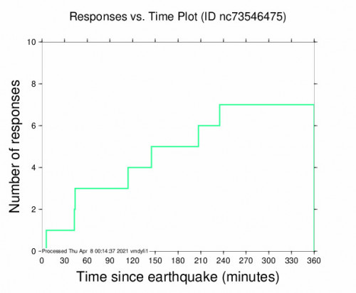 Responses vs Time Plot for the South Dos Palos, Ca 3.71m Earthquake, Wednesday Apr. 07 2021, 1:18:17 PM