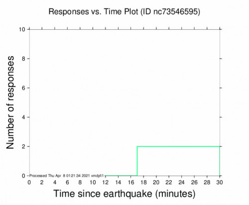 Responses vs Time Plot for the Pinnacles, Ca 2.53m Earthquake, Wednesday Apr. 07 2021, 6:03:00 PM