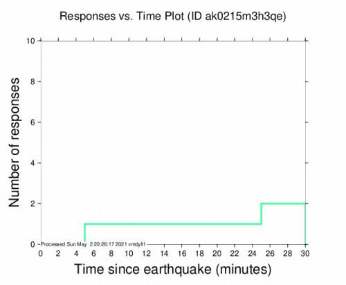 Responses vs Time Plot for the Houston, Alaska 2.9m Earthquake, Sunday May. 02 2021, 12:00:43 PM