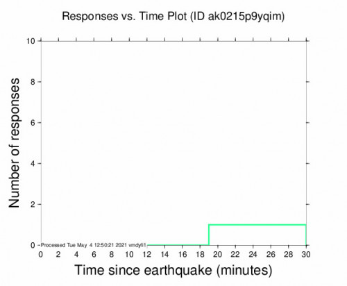 Responses vs Time Plot for the Susitna North, Alaska 2.5m Earthquake, Tuesday May. 04 2021, 4:30:32 AM