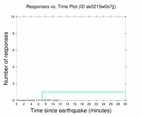 Responses vs Time Plot for the Kasilof, Alaska 3.4m Earthquake, Saturday May. 08 2021, 11:49:23 AM