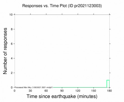 Responses vs Time Plot for the Guánica, Puerto Rico 2.76m Earthquake, Monday May. 03 2021, 12:02:05 AM