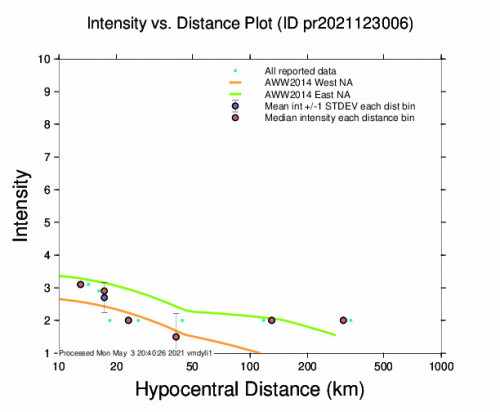Intensity vs Distance Plot for the Magas Arriba, Puerto Rico 3.38m Earthquake, Monday May. 03 2021, 2:26:09 PM