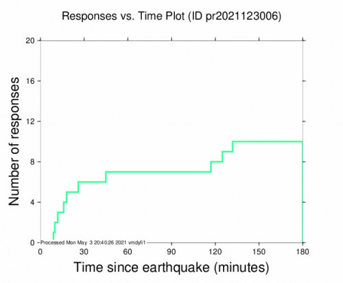 Responses vs Time Plot for the Magas Arriba, Puerto Rico 3.38m Earthquake, Monday May. 03 2021, 2:26:09 PM