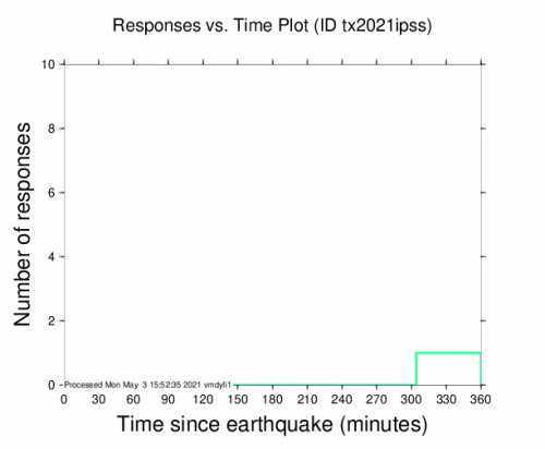Responses vs Time Plot for the Mentone, Texas 3.5m Earthquake, Monday May. 03 2021, 5:46:54 AM