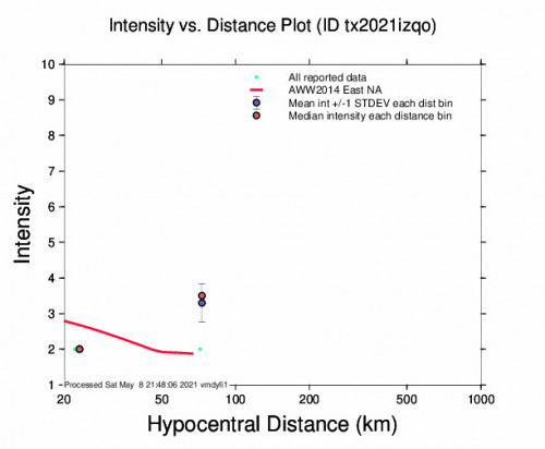 Intensity vs Distance Plot for the Whites City, New Mexico 3.1m Earthquake, Saturday May. 08 2021, 4:03:01 PM
