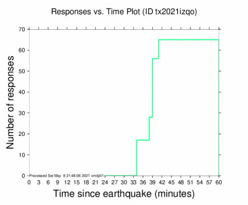 Responses vs Time Plot for the Whites City, New Mexico 3.1m Earthquake, Saturday May. 08 2021, 4:03:01 PM