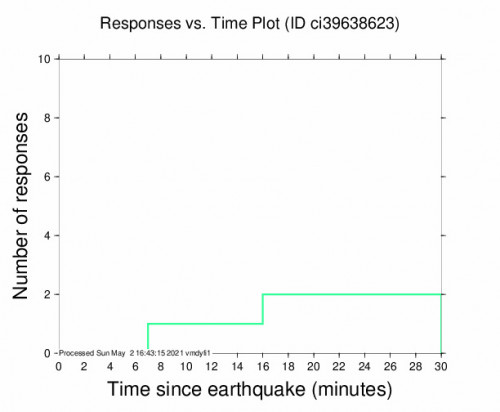 Responses vs Time Plot for the Brawley, Ca 2.45m Earthquake, Sunday May. 02 2021, 9:25:42 AM