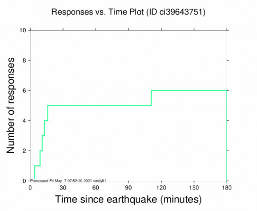 Responses vs Time Plot for the Idyllwild, Ca 2.78m Earthquake, Thursday May. 06 2021, 10:59:06 PM