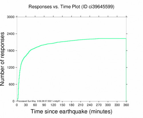Responses vs Time Plot for the Hermosa Beach, Ca 3.45m Earthquake, Saturday May. 08 2021, 6:55:40 PM
