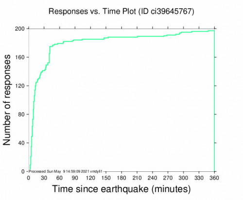 Responses vs Time Plot for the Loma Linda, Ca 3.24m Earthquake, Sunday May. 09 2021, 2:09:33 AM
