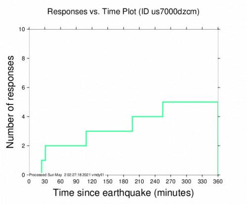Responses vs Time Plot for the Al Hoceïma, Morocco 4.3m Earthquake, Saturday May. 01 2021, 10:10:07 PM