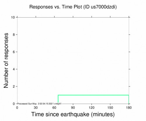 Responses vs Time Plot for the Miches, Dominican Republic 3.6m Earthquake, Saturday May. 01 2021, 9:46:51 PM