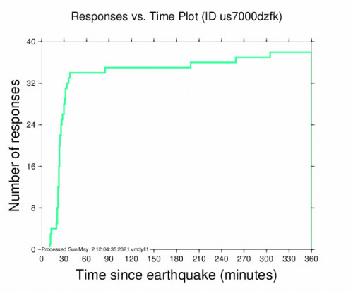 Responses vs Time Plot for the Coquimbo, Chile 5.8m Earthquake, Sunday May. 02 2021, 2:57:38 AM