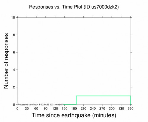 Responses vs Time Plot for the Chimbarongo, Chile 4.3m Earthquake, Sunday May. 02 2021, 5:26:07 PM