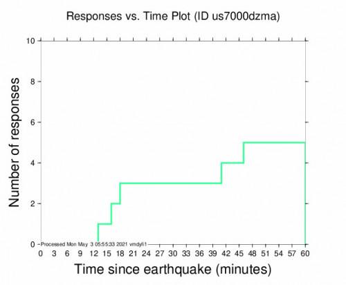 Responses vs Time Plot for the Ishigaki, Japan 5.5m Earthquake, Monday May. 03 2021, 2:07:29 PM
