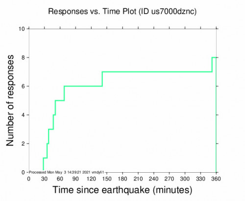 Responses vs Time Plot for the Turt, Mongolia 5.6m Earthquake, Monday May. 03 2021, 4:46:39 PM