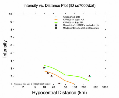 Intensity vs Distance Plot for the Santo Domingo, Puerto Rico 3.3m Earthquake, Monday May. 03 2021, 2:26:10 PM