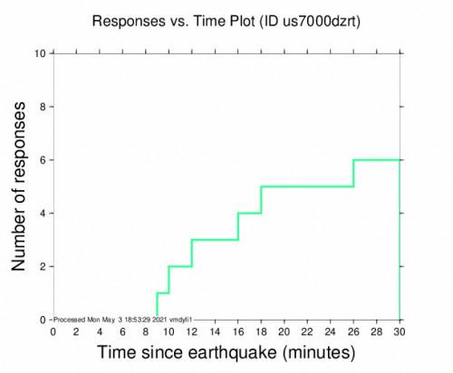 Responses vs Time Plot for the Santo Domingo, Puerto Rico 3.3m Earthquake, Monday May. 03 2021, 2:26:10 PM