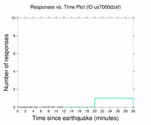 Responses vs Time Plot for the Murghob, Tajikistan 4.5m Earthquake, Tuesday May. 04 2021, 12:13:39 AM
