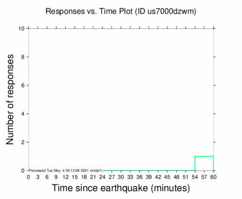 Responses vs Time Plot for the Iquique, Chile 2.7m Earthquake, Tuesday May. 04 2021, 12:15:22 AM