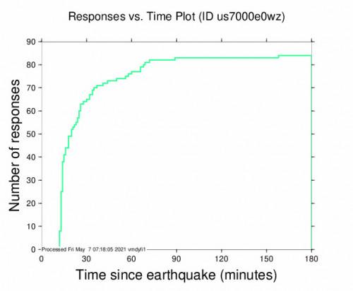 Responses vs Time Plot for the Sierraville, California 3.1m Earthquake, Thursday May. 06 2021, 9:37:37 PM