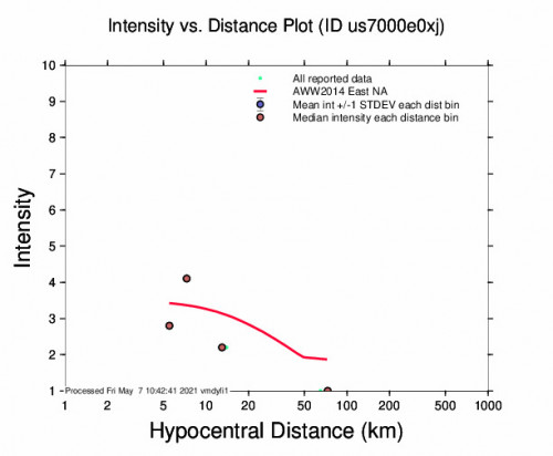 Intensity vs Distance Plot for the Hope, Kansas 3.1m Earthquake, Friday May. 07 2021, 1:30:18 AM