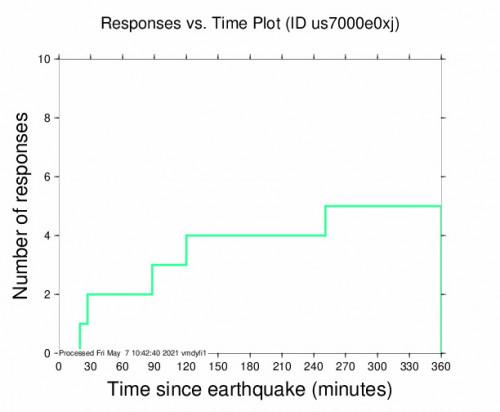 Responses vs Time Plot for the Hope, Kansas 3.1m Earthquake, Friday May. 07 2021, 1:30:18 AM