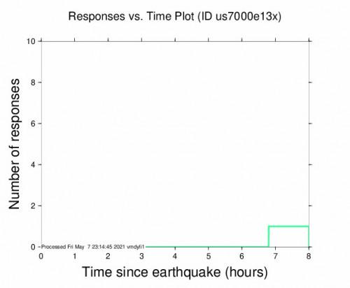Responses vs Time Plot for the San Antonio De Los Cobres, Argentina 4.1m Earthquake, Friday May. 07 2021, 1:19:50 PM
