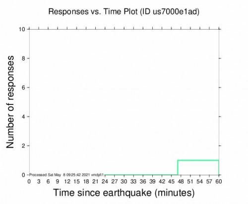 Responses vs Time Plot for the Oregon 3.8m Earthquake, Saturday May. 08 2021, 1:37:00 AM