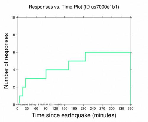 Responses vs Time Plot for the Hope, Kansas 3.2m Earthquake, Saturday May. 08 2021, 6:04:43 AM