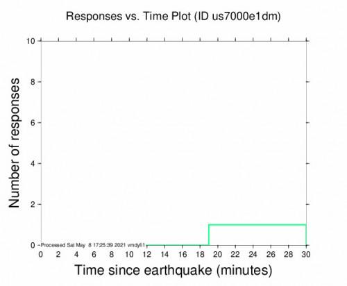 Responses vs Time Plot for the Hope, Kansas 3.2m Earthquake, Saturday May. 08 2021, 12:04:55 PM