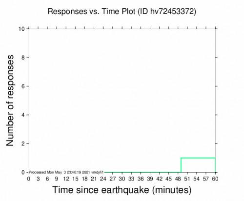 Responses vs Time Plot for the Pāhala, Hawaii 2.5m Earthquake, Monday May. 03 2021, 12:42:52 PM