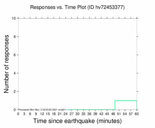 Responses vs Time Plot for the Pāhala, Hawaii 2.52m Earthquake, Monday May. 03 2021, 12:44:56 PM