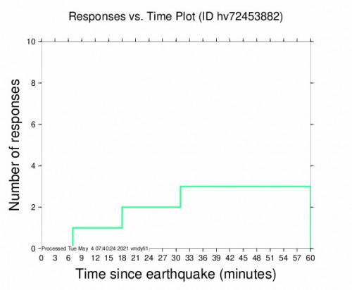 Responses vs Time Plot for the Pāhala, Hawaii 2.63m Earthquake, Monday May. 03 2021, 9:07:21 PM