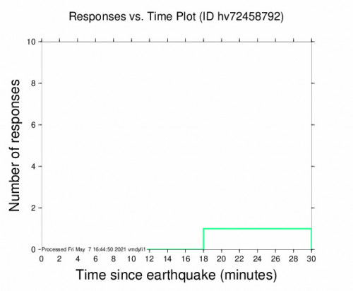 Responses vs Time Plot for the Pāhala, Hawaii 2.58m Earthquake, Friday May. 07 2021, 6:25:32 AM