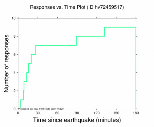 Responses vs Time Plot for the Pāhala, Hawaii 2.98m Earthquake, Friday May. 07 2021, 8:33:15 PM
