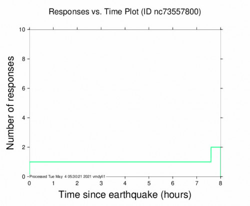 Responses vs Time Plot for the Oakhurst, Ca 2.58m Earthquake, Monday May. 03 2021, 2:52:08 PM