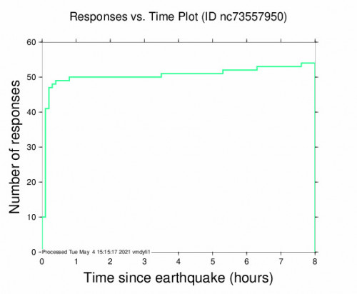 Responses vs Time Plot for the Eureka, Ca 2.95m Earthquake, Tuesday May. 04 2021, 12:37:40 AM