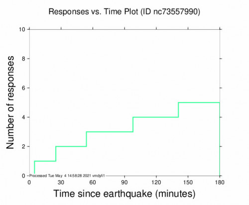 Responses vs Time Plot for the Pinnacles, Ca 3.38m Earthquake, Tuesday May. 04 2021, 5:36:14 AM