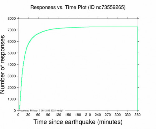 Responses vs Time Plot for the Truckee, Ca 4.65m Earthquake, Thursday May. 06 2021, 9:35:14 PM