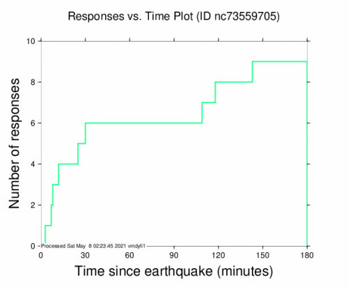 Responses vs Time Plot for the Dollar Point, Ca 2.6m Earthquake, Friday May. 07 2021, 4:59:43 PM