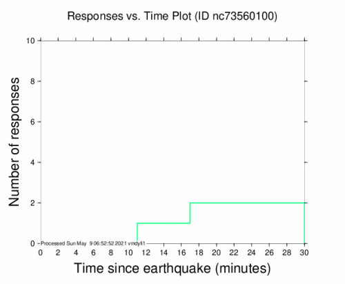 Responses vs Time Plot for the Bootjack, Ca 2.56m Earthquake, Saturday May. 08 2021, 11:34:16 PM