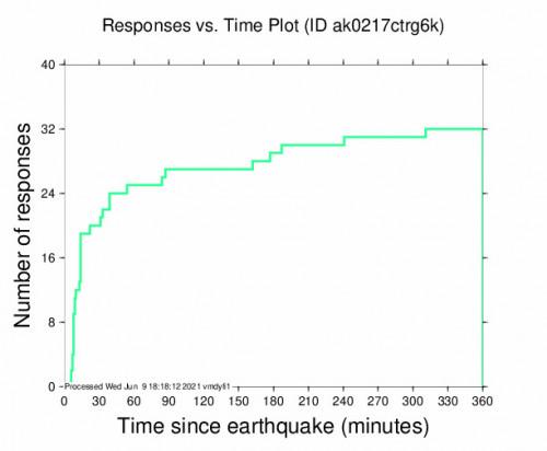 Responses vs Time Plot for the Glacier View, Alaska 3.7m Earthquake, Wednesday Jun. 09 2021, 5:06:01 AM