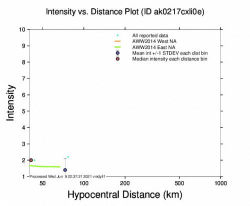 Intensity vs Distance Plot for the Meadow Lakes, Alaska 2.9m Earthquake, Wednesday Jun. 09 2021, 11:50:10 AM