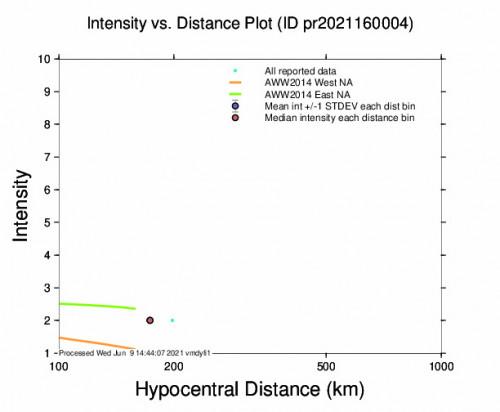 Intensity vs Distance Plot for the Cruz Bay, U.s. Virgin Islands 3.82m Earthquake, Wednesday Jun. 09 2021, 8:21:35 AM